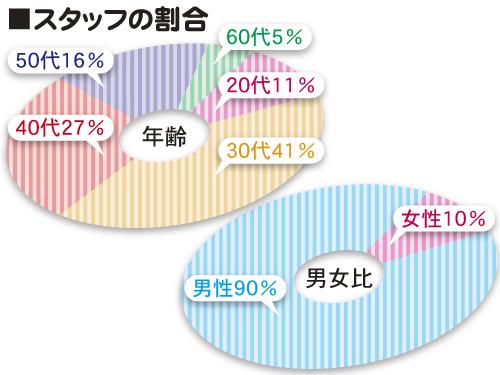 朝日新聞学園西部の求人情報を見る